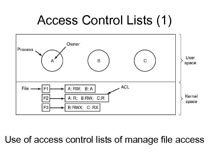 Access Control Lists (1) Use of access control lists of manage file access
