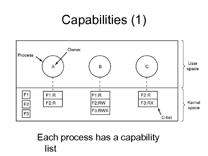 Capabilities (1) Each process has a capability list
