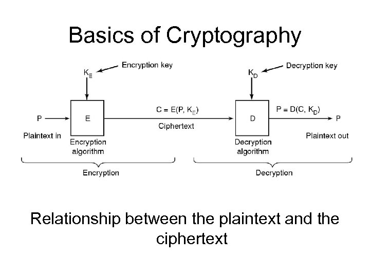 Basics of Cryptography Relationship between the plaintext and the ciphertext