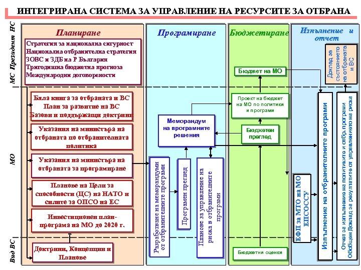 Инвестиционен планпрограма на МО до 2020 г. Доктрини, Концепции и Планове Меморандум на програмните