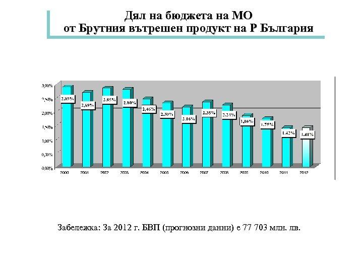 Дял на бюджета на МО от Брутния вътрешен продукт на Р България Забележка: За