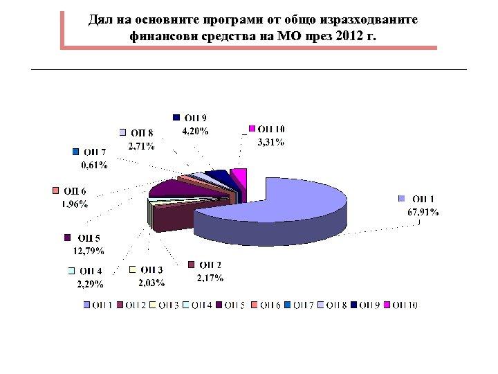 Дял на основните програми от общо изразходваните финансови средства на МО през 2012 г.