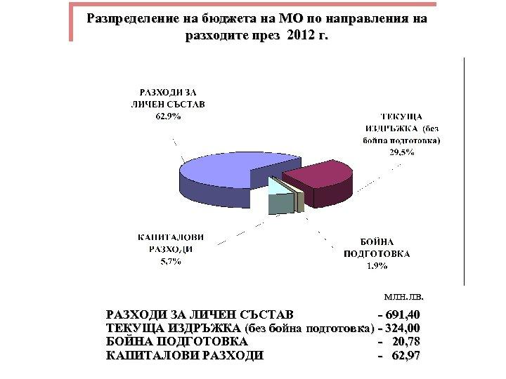 Разпределение на бюджета на МО по направления на разходите през 2012 г. млн. лв.