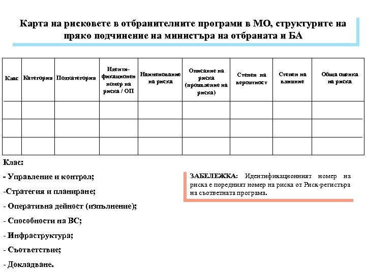 Карта на рисковете в отбранителните програми в МО, структурите на пряко подчинение на министъра