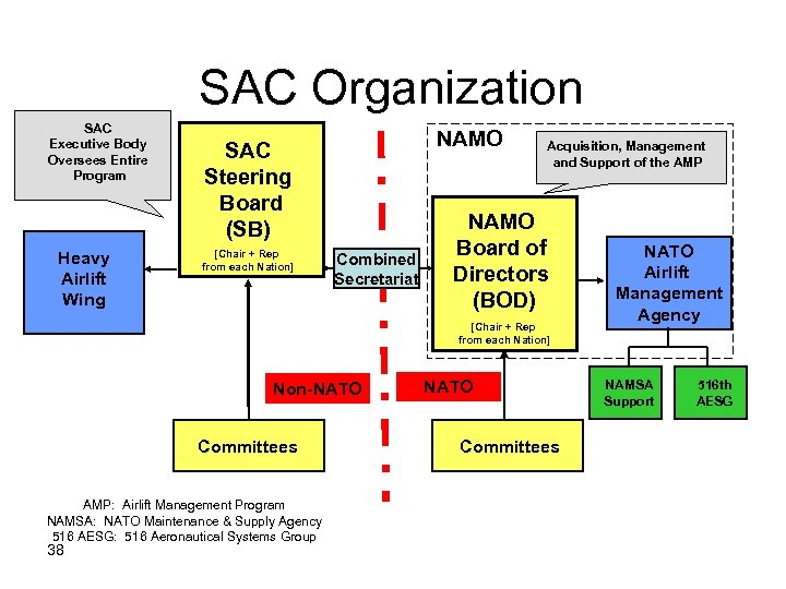 SAC Organization SAC Executive Body Oversees Entire Program Heavy Airlift Wing NAMO SAC Steering