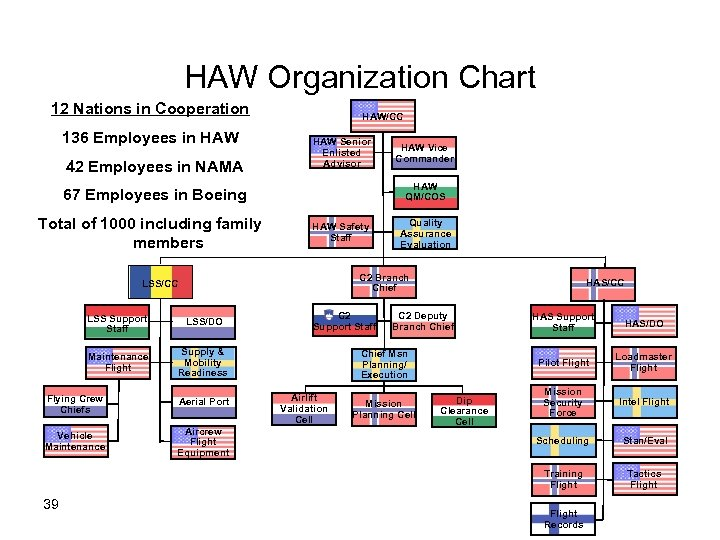 HAW Organization Chart 12 Nations in Cooperation 136 Employees in HAW 42 Employees in