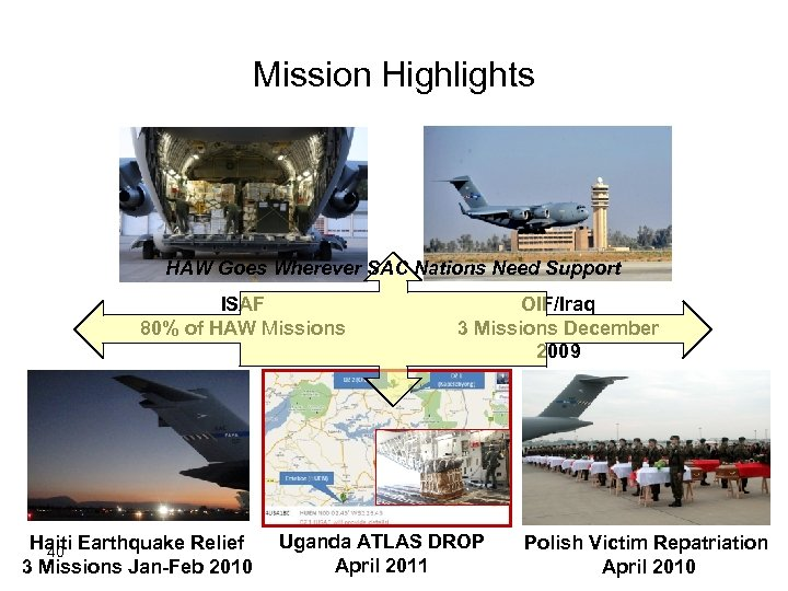 Mission Highlights HAW Goes Wherever SAC Nations Need Support ISAF 80% of HAW Missions