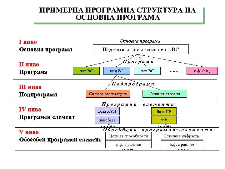 ПРИМЕРНА ПРОГРАМНА СТРУКТУРА НА ОСНОВНА ПРОГРАМА Основна програма I ниво Основна програма II ниво