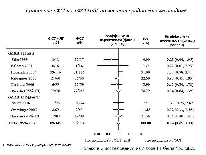 Сравнение р. ФСГ vs. р. ФСГ+р. ЛГ по частоте родов живым плодом 1 Коэффициент