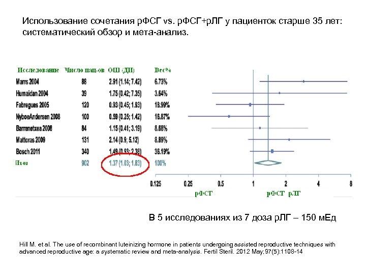 Использование сочетания р. ФСГ vs. р. ФСГ+р. ЛГ у пациенток старше 35 лет: систематический