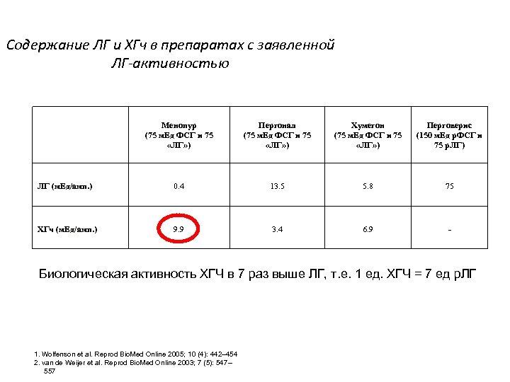 Содержание ЛГ и ХГч в препаратах с заявленной ЛГ-активностью Менопур (75 м. Ед ФСГ