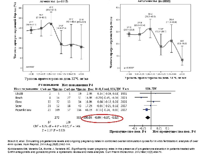 Bosch E. et al. Circulating progesterone levels and ongoing pregnancy rates in controlled ovarian