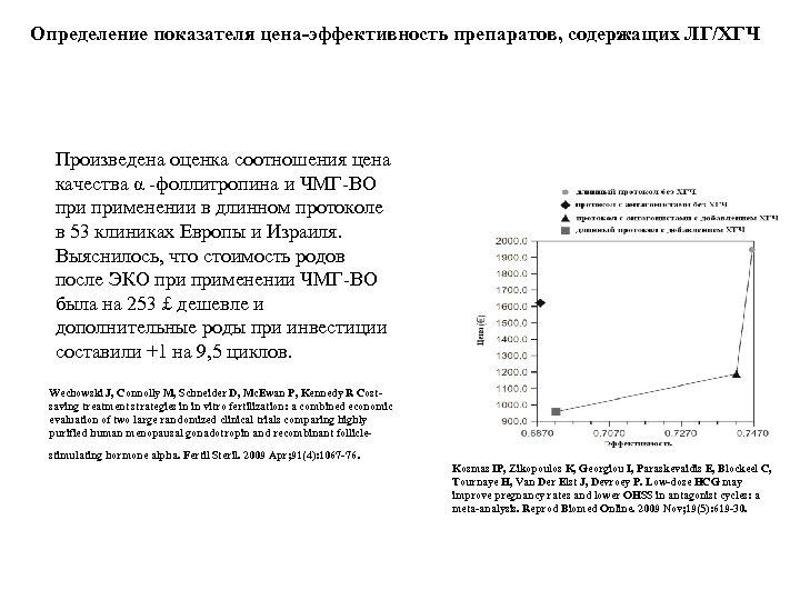 Определение показателя цена-эффективность препаратов, содержащих ЛГ/ХГЧ Произведена оценка соотношения цена качества α -фоллитропина и