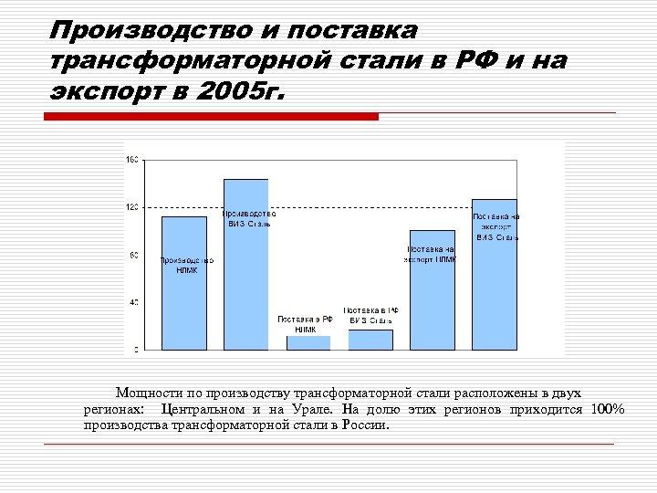 Производство и поставка трансформаторной стали в РФ и на экспорт в 2005 г. Мощности