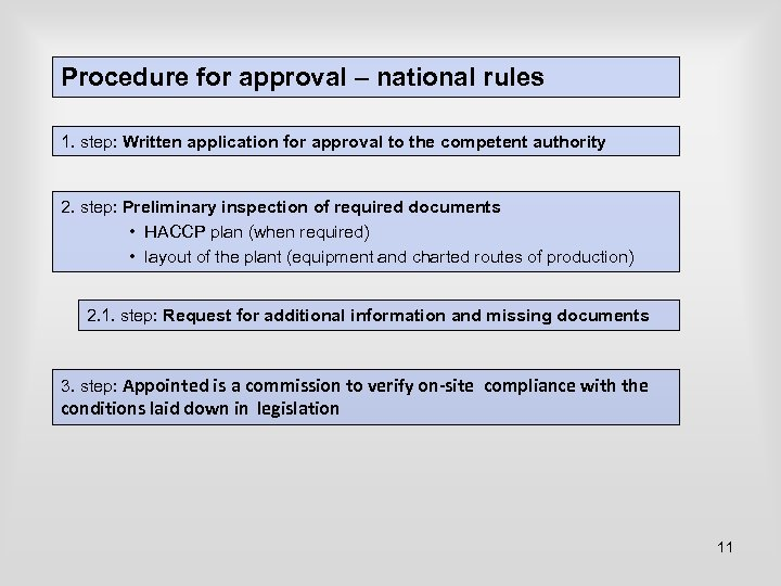 Procedure for approval – national rules 1. step: Written application for approval to the
