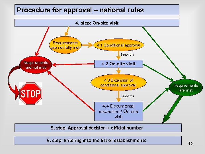 Procedure for approval – national rules 4. step: On-site visit Requirements are not fully