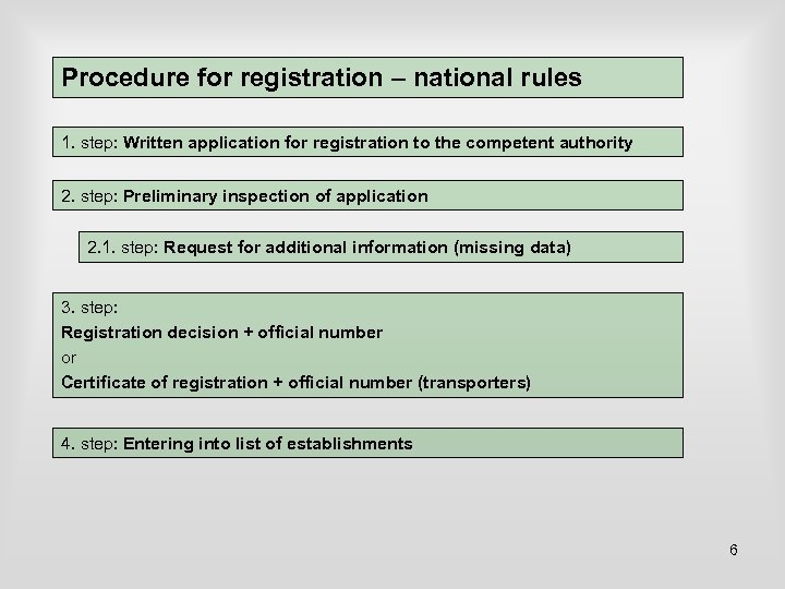 Procedure for registration – national rules 1. step: Written application for registration to the