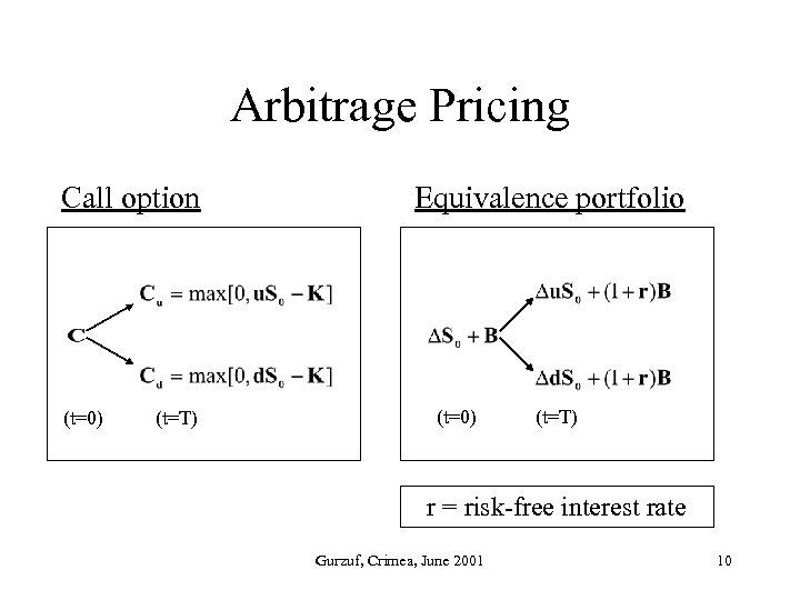 Arbitrage Pricing Call option (t=0) (t=T) Equivalence portfolio (t=0) (t=T) r = risk-free interest