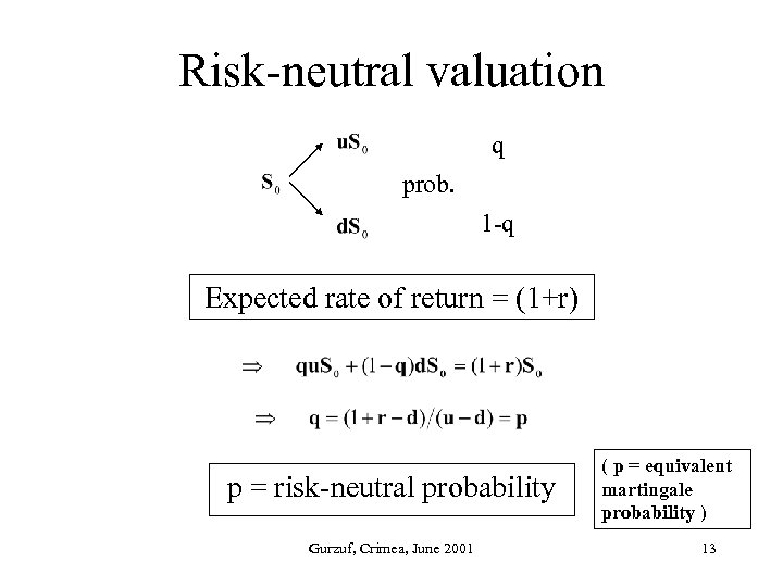 Risk-neutral valuation q prob. 1 -q Expected rate of return = (1+r) p =