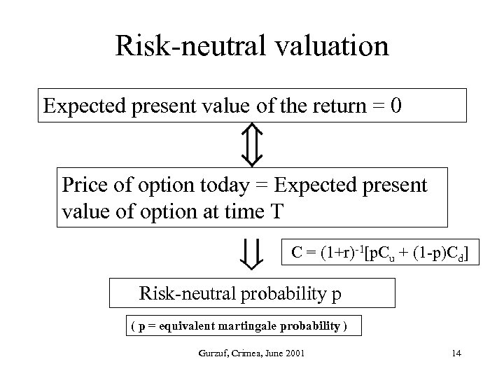 Risk-neutral valuation Expected present value of the return = 0 Price of option today