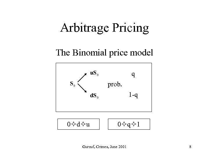 Arbitrage Pricing The Binomial price model q prob. 1 -q 0 d u 0