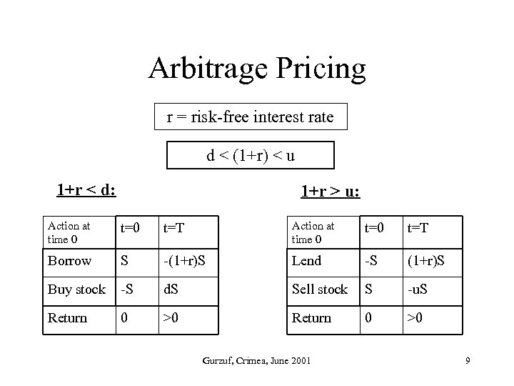 Arbitrage Pricing r = risk-free interest rate d < (1+r) < u 1+r <