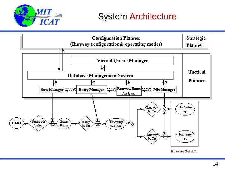 System Architecture Strategic Planner Configuration Planner (Runway configuration& operating modes) Virtual Queue Manager Tactical