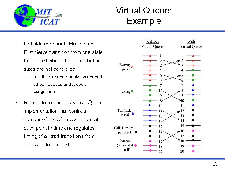 Virtual Queue: Example • Left side represents First Come First Serve transition from one