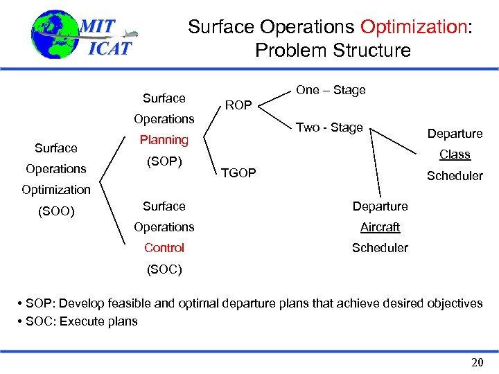 Surface Operations Optimization: Problem Structure Surface One – Stage ROP Operations Surface Operations Two