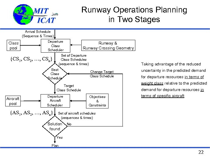 Runway Operations Planning in Two Stages Arrival Schedule (Sequence & Times) Class pool Departure
