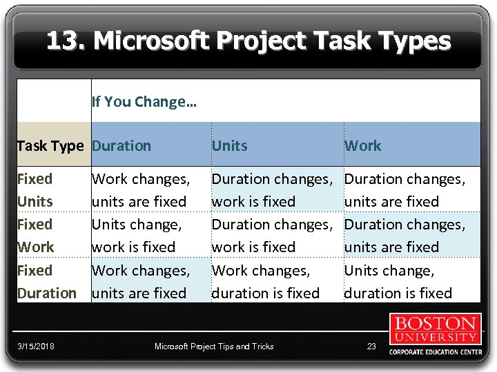 13. Microsoft Project Task Types If You Change… Task Type Duration Units Work Fixed
