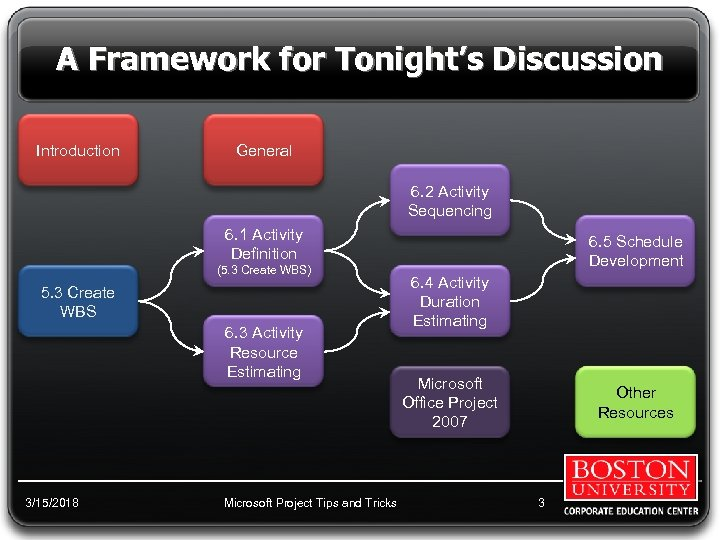 A Framework for Tonight's Discussion Introduction General 6. 2 Activity Sequencing 6. 1 Activity