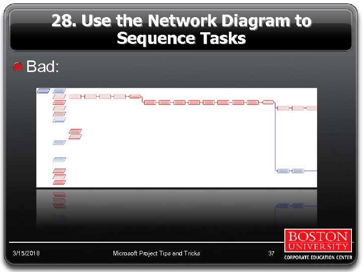 28. Use the Network Diagram to Sequence Tasks Bad: 3/15/2018 Microsoft Project Tips and