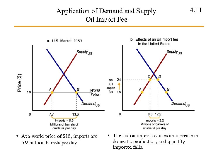 Application of Demand Supply Oil Import Fee • At a world price of $18,