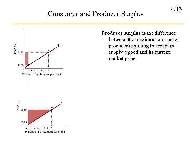 Consumer and Producer Surplus 4. 13 Producer surplus is the difference between the maximum