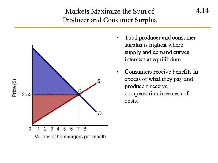Markets Maximize the Sum of Producer and Consumer Surplus 4. 14 • Total producer