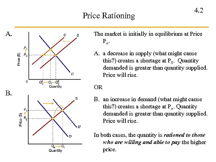 Price Rationing A. 4. 2 The market is initially in equilibrium at Price Po.