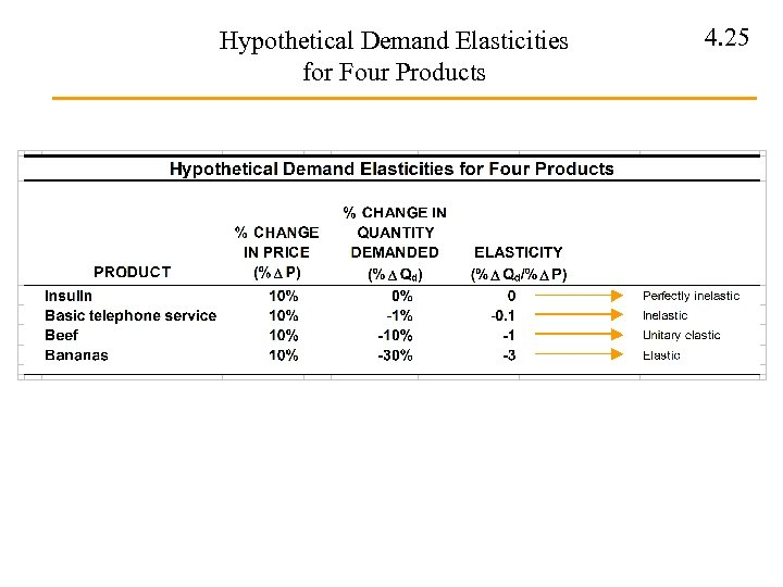 Hypothetical Demand Elasticities for Four Products 4. 25