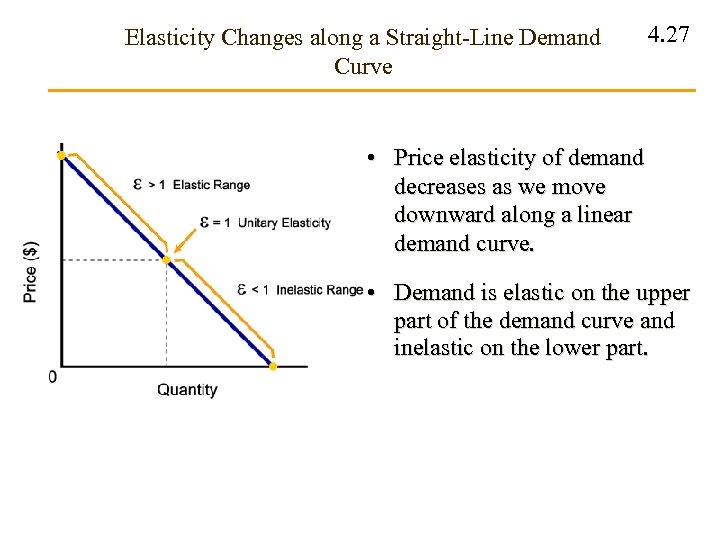Elasticity Changes along a Straight-Line Demand Curve 4. 27 • Price elasticity of demand