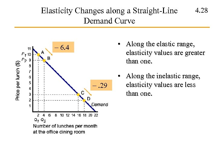 Elasticity Changes along a Straight-Line Demand Curve 4. 28 • Along the elastic range,