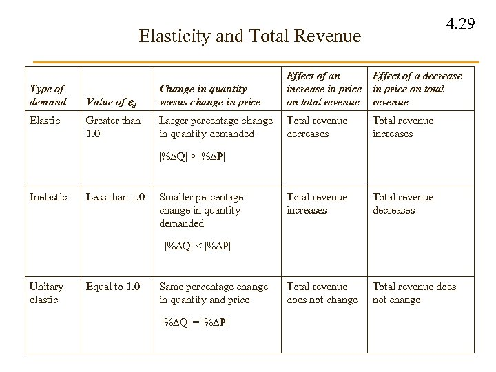 4. 29 Elasticity and Total Revenue Type of demand Elastic Value of d Change