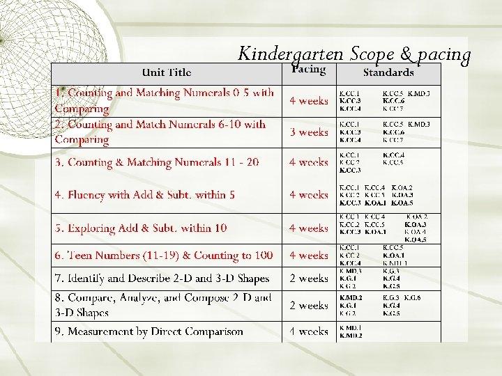 Kindergarten Scope & pacing