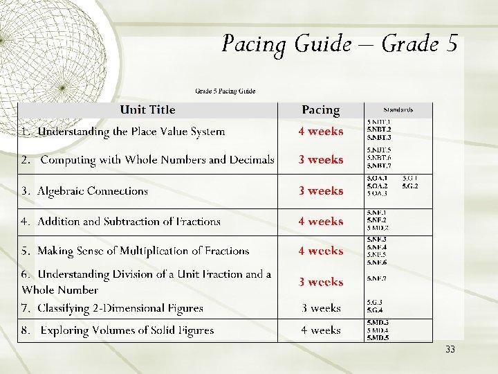 Pacing Guide – Grade 5 33