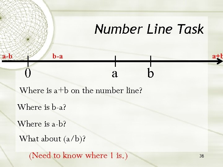 Number Line Task a-b b-a 0 a+b a b Where is a+b on the