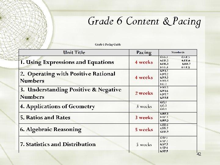 Grade 6 Content & Pacing 42
