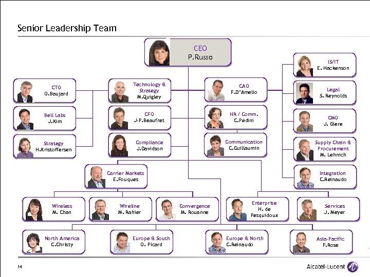 Senior Leadership Team CEO P. Russo IS/IT E. Hackenson CTO O. Baujard Technology &