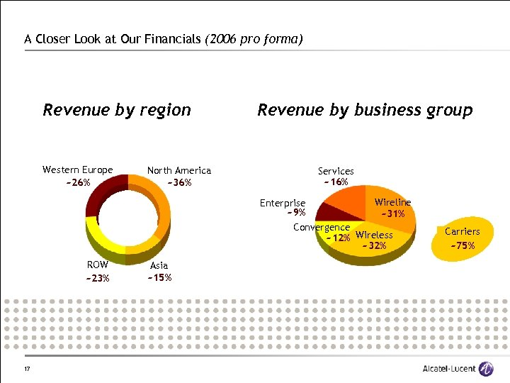 A Closer Look at Our Financials (2006 pro forma) Revenue by region Western Europe