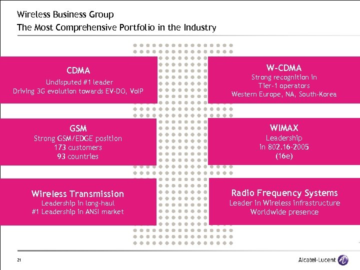 Wireless Business Group The Most Comprehensive Portfolio in the Industry CDMA W-CDMA Undisputed #1