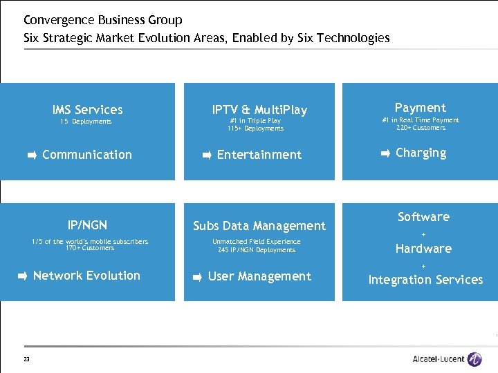 Convergence Business Group Six Strategic Market Evolution Areas, Enabled by Six Technologies IMS Services