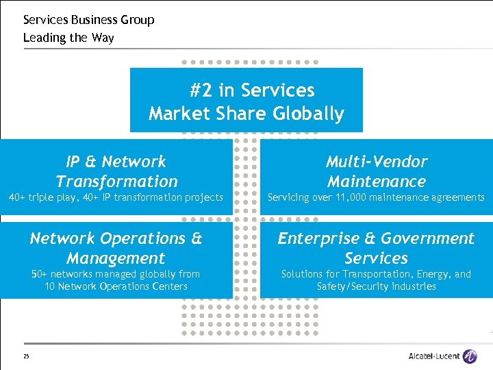 Services Business Group Leading the Way #2 in Services Market Share Globally IP &
